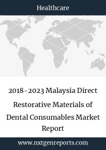 2018-2023 Malaysia Direct Restorative Materials of Dental Consumables Market Report