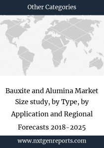Bauxite and Alumina Market Size study, by Type, by Application and Regional Forecasts 2018-2025
