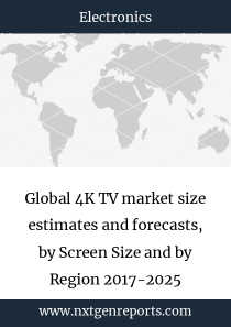 Global 4K TV market size estimates and forecasts, by Screen Size and by Region 2017-2025
