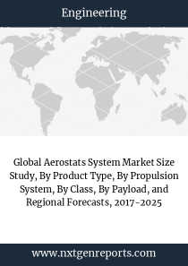Global Aerostats System Market Size Study, By Product Type, By Propulsion System, By Class, By Payload, and Regional Forecasts, 2017-2025