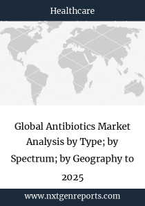 Global Antibiotics Market Analysis by Type; by Spectrum; by Geography to 2025
