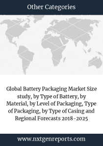 Global Battery Packaging Market Size study, by Type of Battery, by Material, by Level of Packaging, Type of Packaging, by Type of Casing and Regional Forecasts 2018-2025