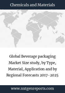 Global Beverage packaging Market Size study, by Type, Material, Application and by Regional Forecasts 2017-2025