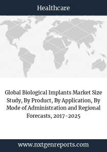 Global Biological Implants Market Size Study, By Product, By Application, By Mode of Administration and Regional Forecasts, 2017-2025