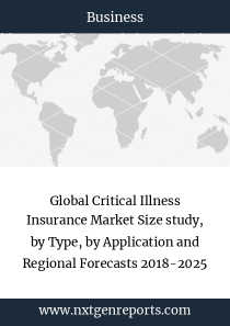 Global Critical Illness Insurance Market Size study, by Type, by Application and Regional Forecasts 2018-2025