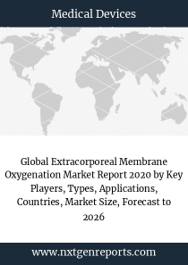 Global Extracorporeal Membrane Oxygenation Market Report 2020 by Key Players, Types, Applications, Countries, Market Size, Forecast to 2026