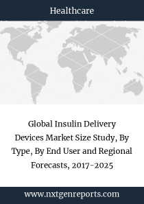 Global Insulin Delivery Devices Market Size Study, By Type, By End User and Regional Forecasts, 2017-2025