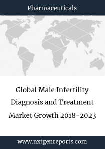 Global Male Infertility Diagnosis and Treatment Market Growth 2018-2023