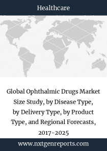 Global Ophthalmic Drugs Market Size Study, by Disease Type, by Delivery Type, by Product Type, and Regional Forecasts, 2017-2025