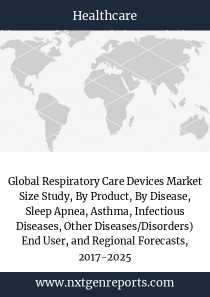 Global Respiratory Care Devices Market Size Study, By Product, By Disease, Sleep Apnea, Asthma, Infectious Diseases, Other Diseases/Disorders) End User, and Regional Forecasts, 2017-2025