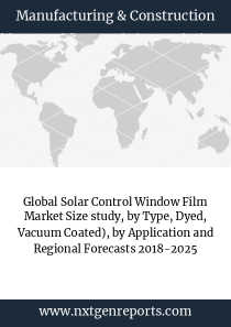 Global Solar Control Window Film Market Size study, by Type, Dyed, Vacuum Coated), by Application and Regional Forecasts 2018-2025