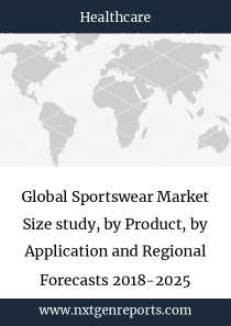 Global Sportswear Market Size study, by Product, by Application and Regional Forecasts 2018-2025