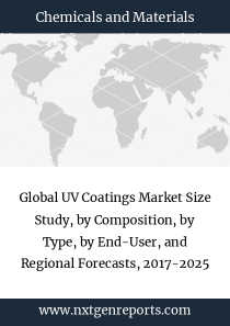 Global UV Coatings Market Size Study, by Composition, by Type, by End-User, and Regional Forecasts, 2017-2025